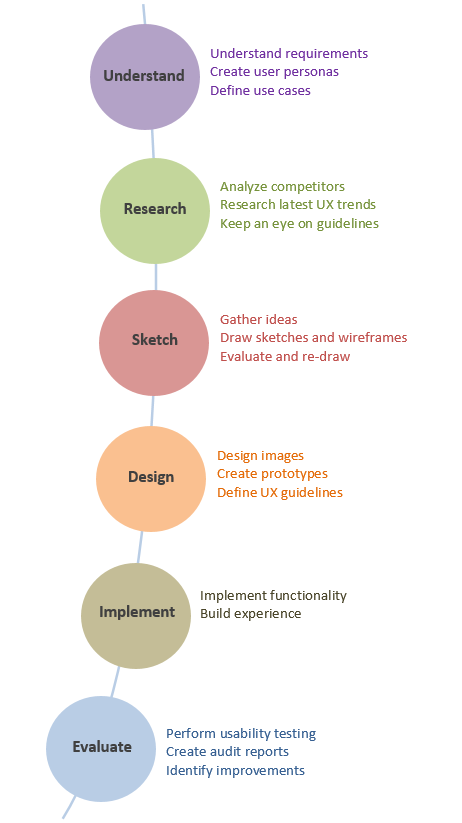 Design Process stages