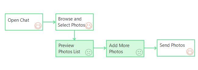 User flow task 2