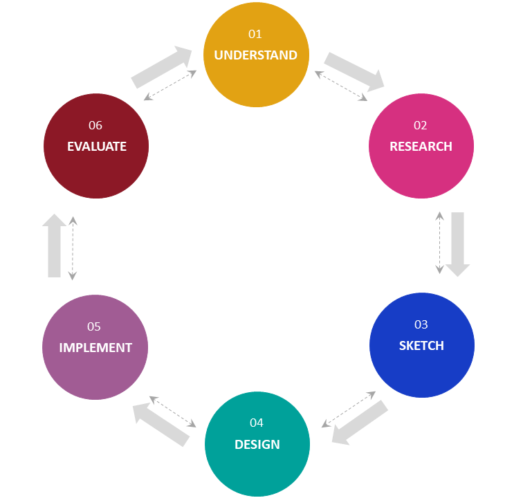 User Experience Design Process Ux Design World